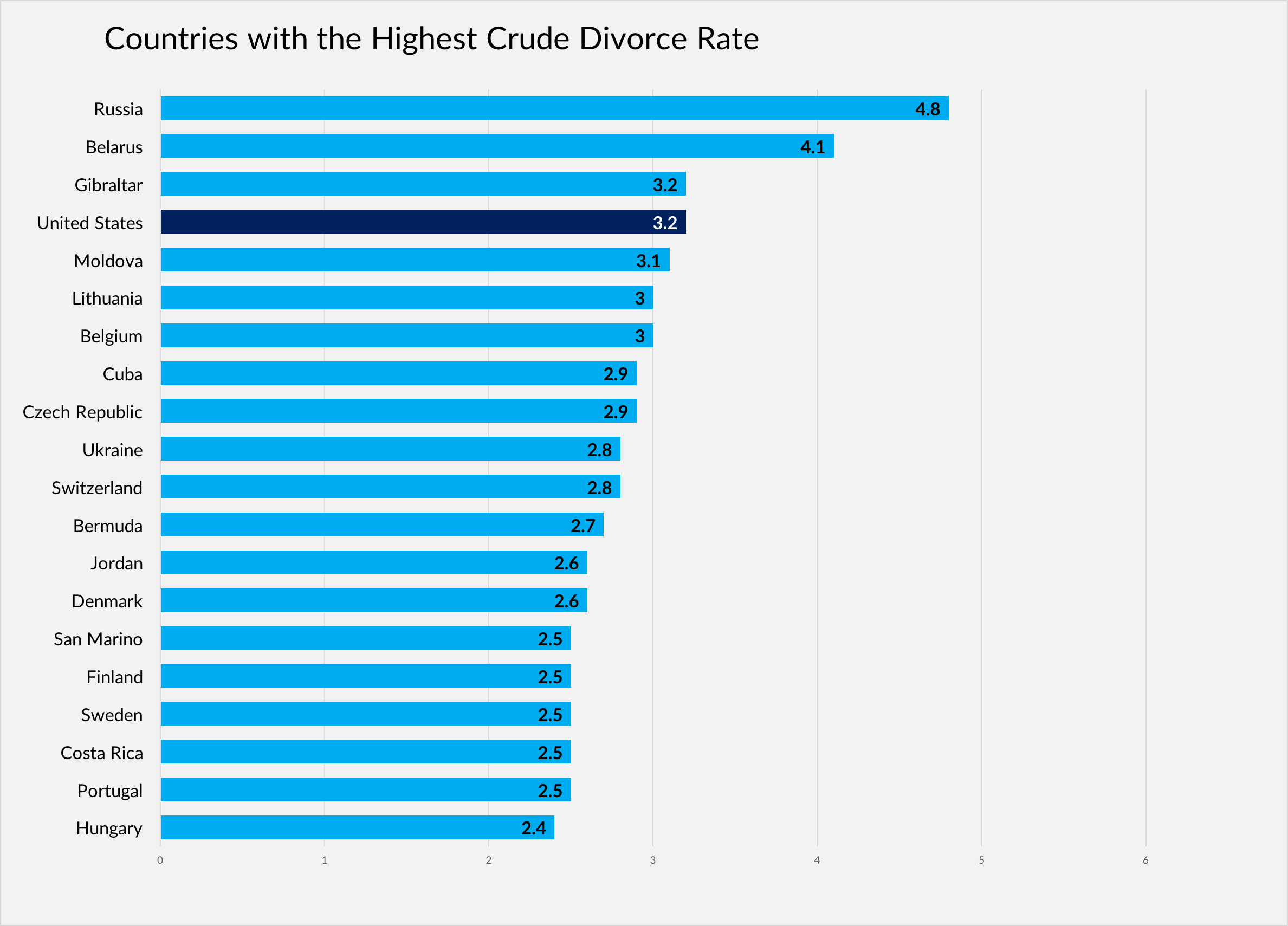 Divorce Statistics And Facts What Affects Divorce Rates In The Us